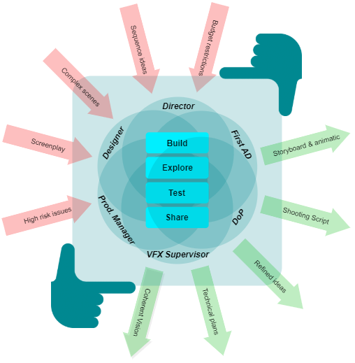 FirstStage roles, activities, inputs and outputs